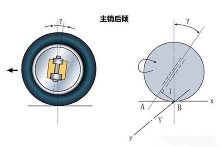 什么是四轮定位-第2张图片