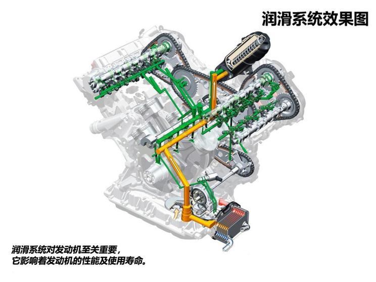 带你详细了解发动机机油-第1张图片