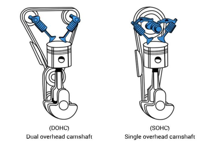发动机凸轮轴布局形式-第1张图片